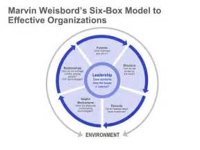 weisbord six box model single ppt slide concepts