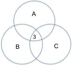 venn diagram calculator 3 circles p value for intersection of circle venn diagram