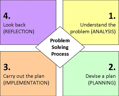 Of Mba Problem Solving Model by George Polya S Problem Solving Process It Seems Obvious
