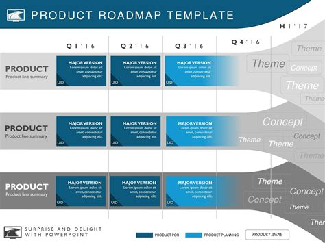 Five Phase Strategic Product Timeline Roadmapping Presentation Diagram Strategic Roadmap Template Powerpoint