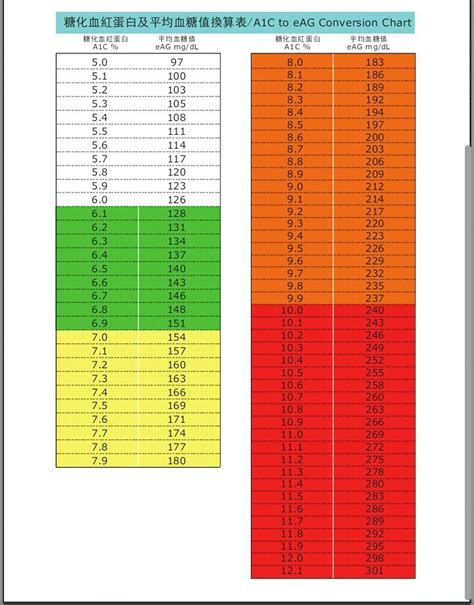 A1c Conversion Table by A1c To Eag Conversion Chart Diabete