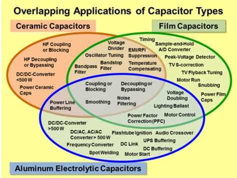 comparison of properties of different types of capacitors capacitor