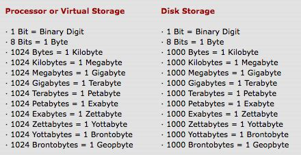 Hardisk Yottabyte notes msangelicasamadhi comptia a module 1 5 install and configure storage devices