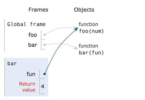 inner function python python装饰器为什么难理解 foofish python之禅