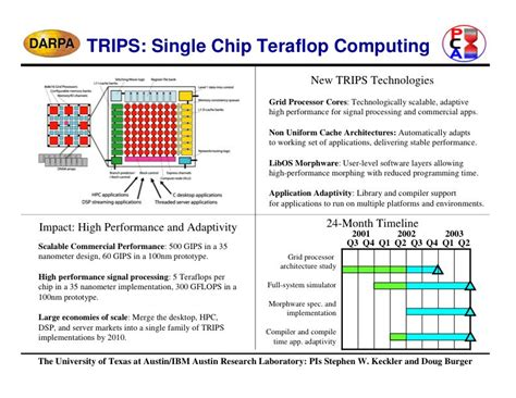 quad chart the trips project tera op reliable intelligently