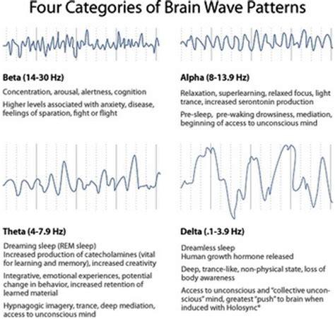 define pattern theory of pain ondas cerebrales sonidos binaurales m 250 sica binaural