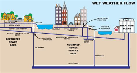 Rv Floor Plan by Stormwater And Sewer Capacity