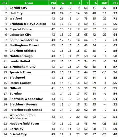 premier league chionship league one league two and
