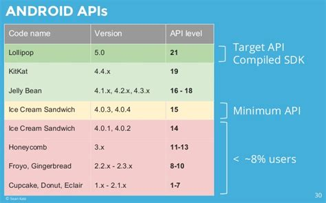 android api levels android best practices 2015