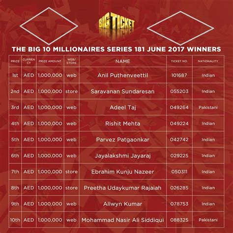 ticket bid big ticket draw serial 181 winners june 2017 guide for info