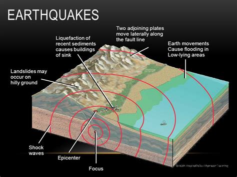 earthquake move how does the earth change over time ppt video online