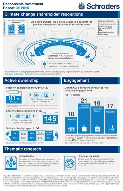 the state of investment professionals how will investment professionals survive current trends books infographic schroders responsible investment report q2