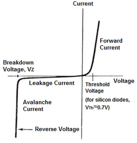 diode characteristics graph i v graph of a semiconductor diode mini physics learn physics