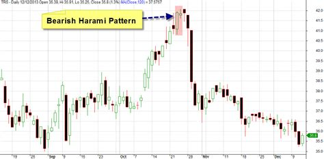 candlestick pattern test amibroker afl for the bearish harami pattern
