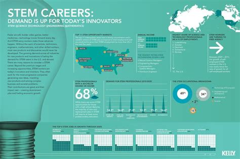 1 Year Programs For Careers - pin by stem kapiolani on stem illustrations