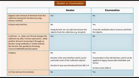 oracle tutorial enum java ee java collection framework iterator vs