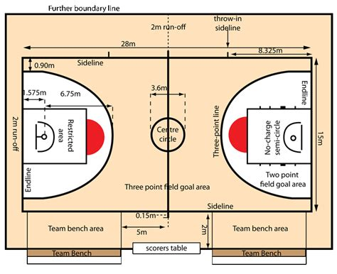 basketball measurements basketball court dimensions grand slam sports equipment