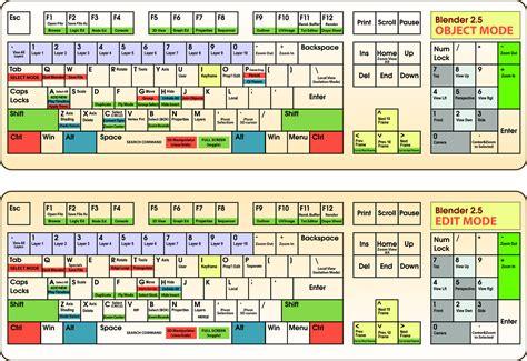 blender tutorial shortcut keys blender 2 5 keyboard layout png 1600 215 1098 blender