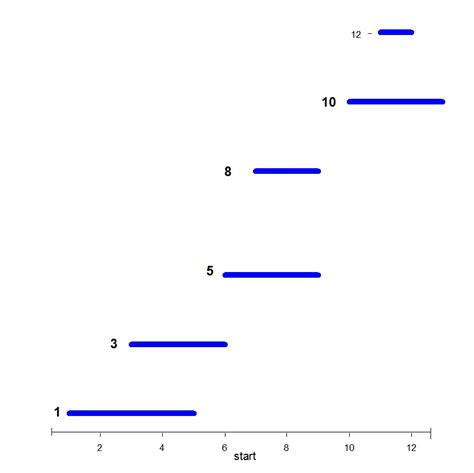 ggplot2 theme segment r keep selected lines in x axis and label at particular