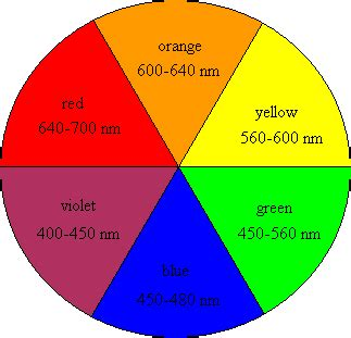 color wavelength max randor speaks colour wheel