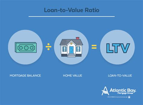how loan to value ratio affects mortgage payment