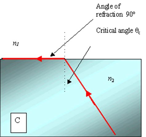 diagram of critical angle waves tutorial 6