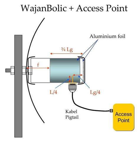 wi fi antenna wiring diagram wi get free image about wiring diagram wi fi antenna diagram get free image about wiring diagram