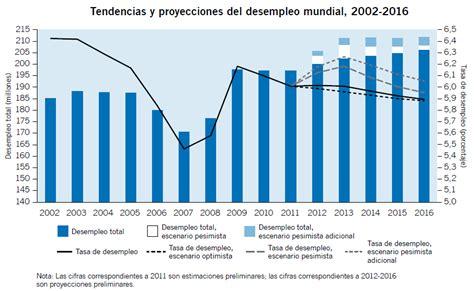 tasa de desempleo en puerto rico graficas general gt bloc llatinoamericana el desempleo mundial sin