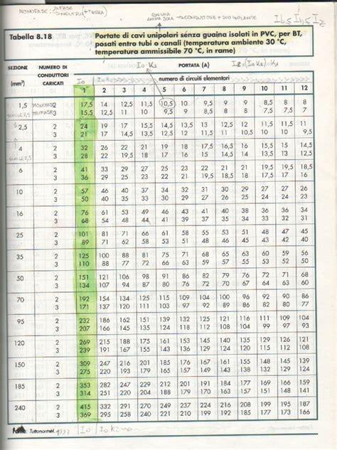 tabelle portata cavi elettrici calcolo sezione conduttori e dimensionamento interruttore