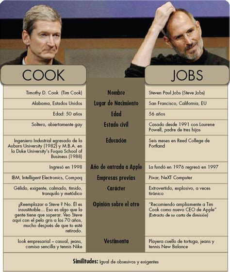 steve jobs biography in spanish apple infographics infographics