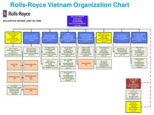 Rolls Royce Organisational Structure Rolls Royce Products And Capabilities Ver 02