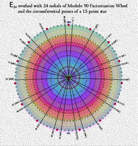 blank pattern analysis wheel prime numbers demystified by 8 dimensional algorithms