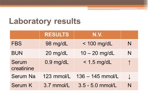 creatinine 8 9 mg l hyponatremia workshop ppt