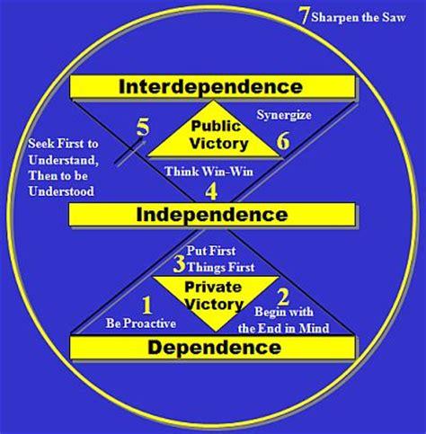 seven habits diagram 7 habits of highly effective