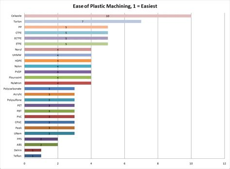 design guidelines for machining and joining of plastics ease of machining of plastics