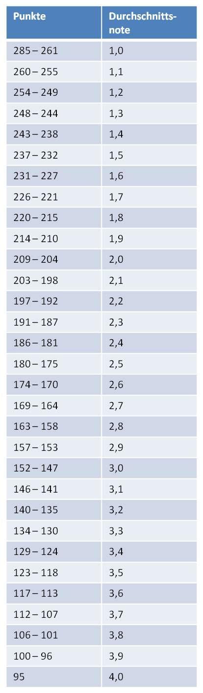 punkte noten tabelle grundschule fachhochschulreife der schulische teil