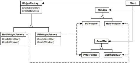 design pattern abstract factory exle abstract factory uml exle