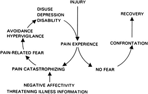 the pain avoidance article template the fear avoidance model of chronic pain examination for