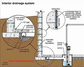 House Plans With Finished Walkout Basements interior perimeter drain or quot french drain quot to stop or