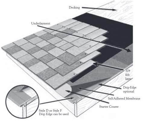 Hip Style Roof Design Roofing Layers Understanding What Is Under The Shingles