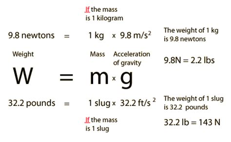 converter newton ke kg the slug as a mass unit