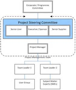 project management governance structure template project management plan template project management plan