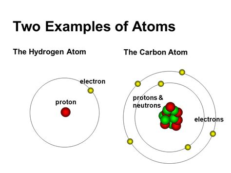 Proton Of An Atom by The Language Of Chemistry Ppt
