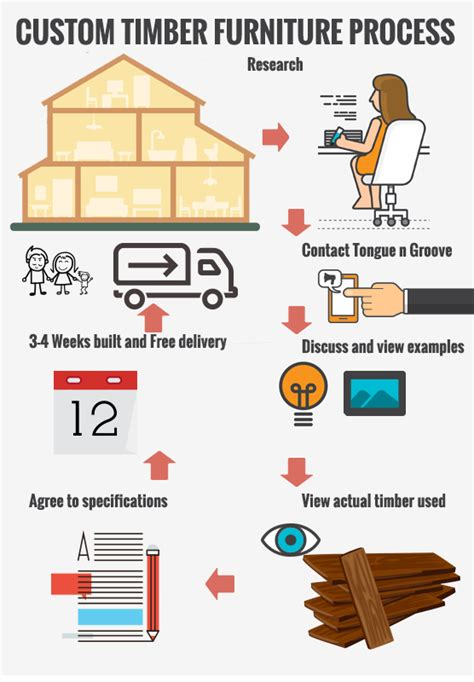 timber furniture gold coast seo gold coast responsive web