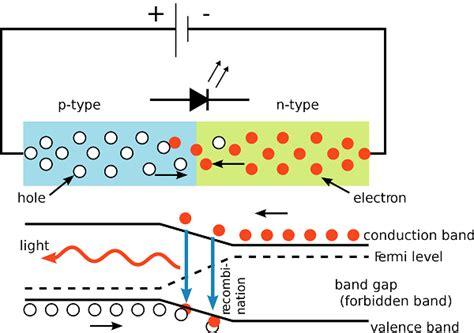 light emitting diode basic operation basic light emitting diode guide dp