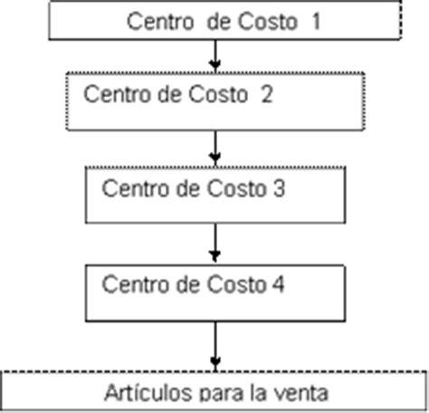 Propuesta De Un Sistema De Costo Por Procesos Para Las | propuesta de un sistema de costo por procesos para las