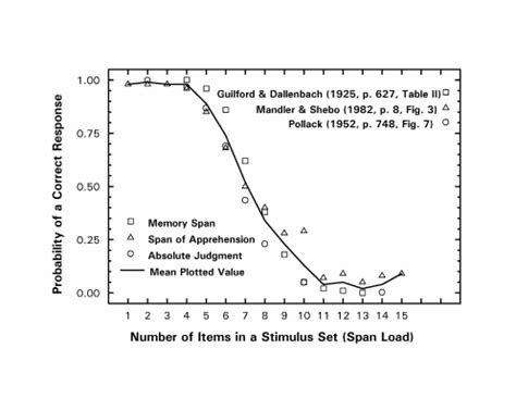 memory span challenges to the memory interpretation of the span test