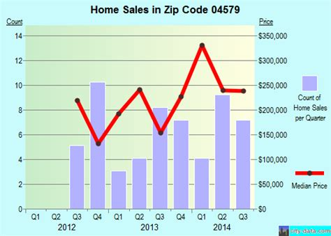 woolwich me zip code 04579 real estate recent home