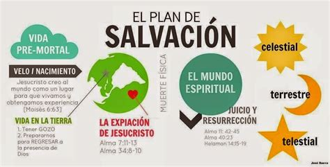 imagenes plan de salvacion sud ideas progreso personal sud fe 6 el plan de salvaci 243 n