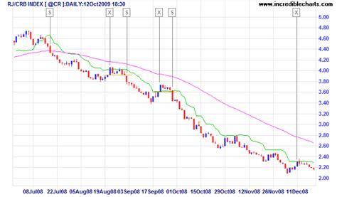 Chandelier Exits Stock Trading Strategies Chandelier Exit